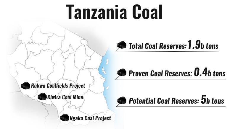tanzania coal map